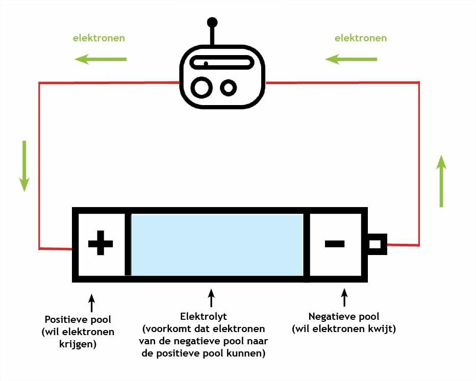 Chemie van de batterij fun breaking science - Hoe een vierkante salon te voorzien ...